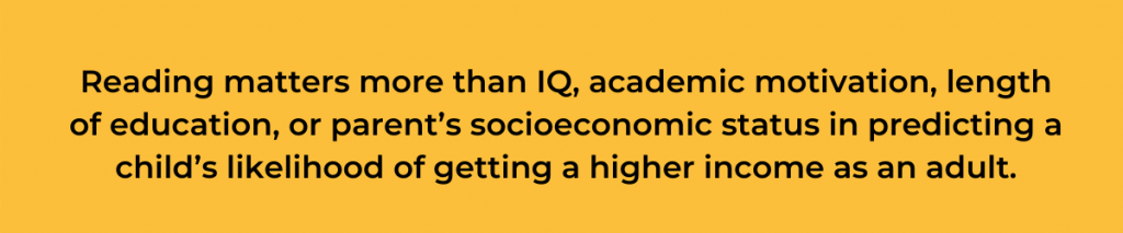 Inset text: Reading matters more than IQ, academic motivation, length of education, or parent's socioeconomic status in predicting a child's likelihood of getting a higher income as an adult.